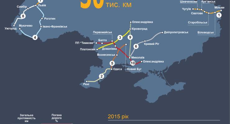 Названы самые ужасные дороги в Украине (инфографика)