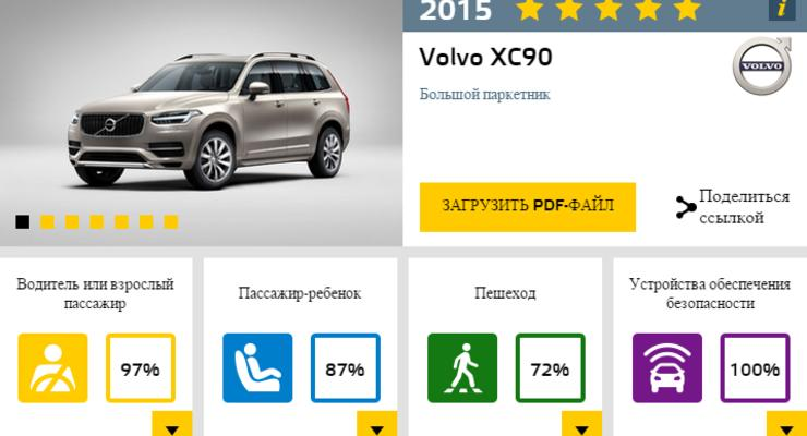 Новый Volvo XC90 признали самым безопасным кроссовером (видео)