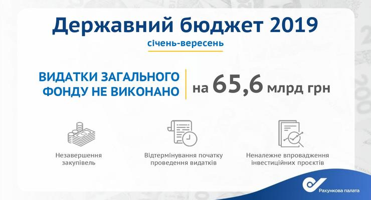 Автодор не смог потратить 6,3 млрд грн из бюджета на дороги в 2019 году