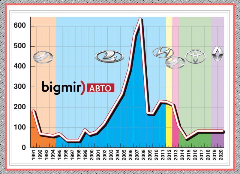 Объемы продаж автомобилей в Украине за последние 30 лет / Bigmir)АВТО