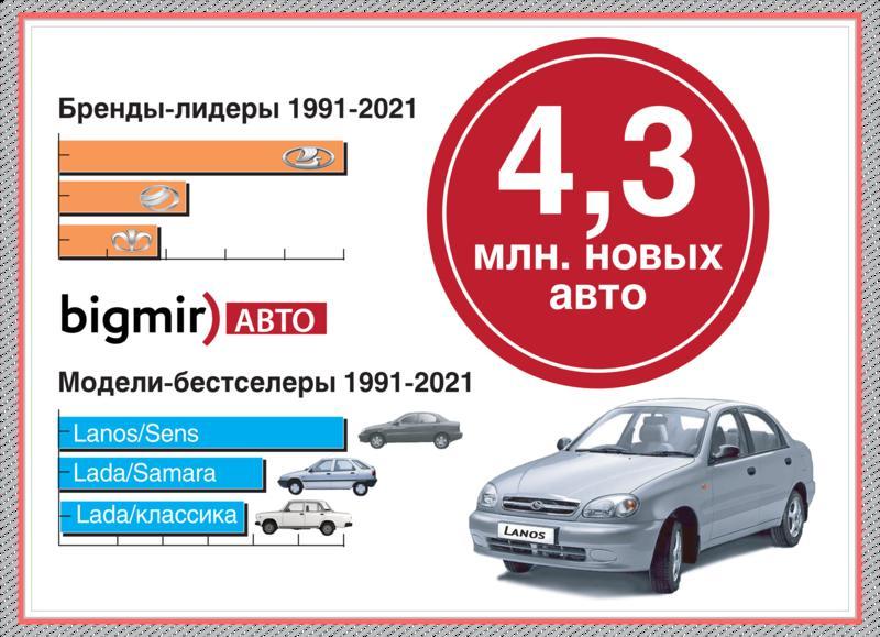 Всего продано новых авто за время независимости Украины / Bigmir)АВТО